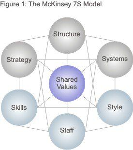 The Mckinsey 7 S Framework Making Every Part Of Your Organization Work In Harmony Management By Objectives Change Management Systems Thinking