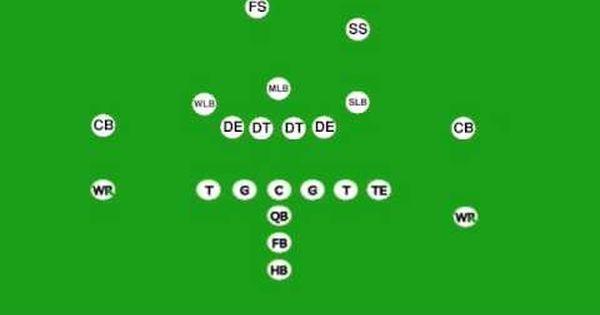 Understanding Football Defense Great Reminder For Football Ladies Football Defense Understanding Football