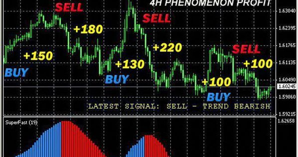 Forex Trader Forexsystem Forex System Learning Stock Market