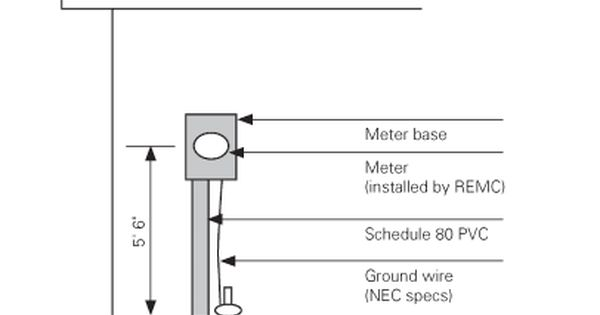 meter base installation diagram meter image wiring 200 amp underground meter base diagram comelectrical1qr66 it on meter base installation diagram