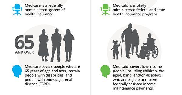 Health Care essay: Insurance, Medicare, Medicaid