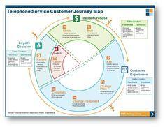 Customer Journey Map For Telecom Customer Journey Mapping Journey Mapping Customer Experience Mapping