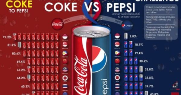Coke Vs Pepsi Asean I Used To Think That Thai People