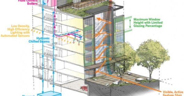 skanska and lmn architects' seattle stone34 complex will be edible