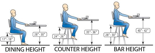 Chair And Bar Stool Seat Heights Dining Table Height Table