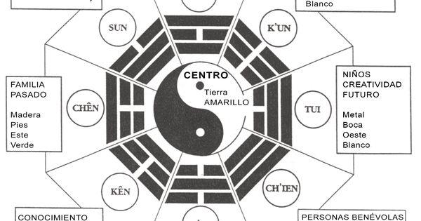 Consejos para activar el feng shui en la zona de la - Feng shui prosperidad ...