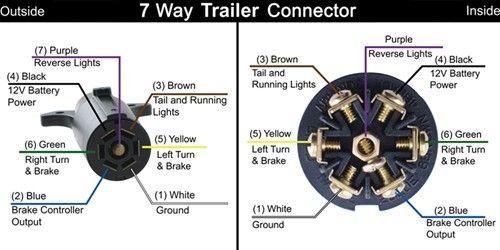7 pin rv wiring diagram pollak 12 705 premium wiring pin designations of the 7 way round and