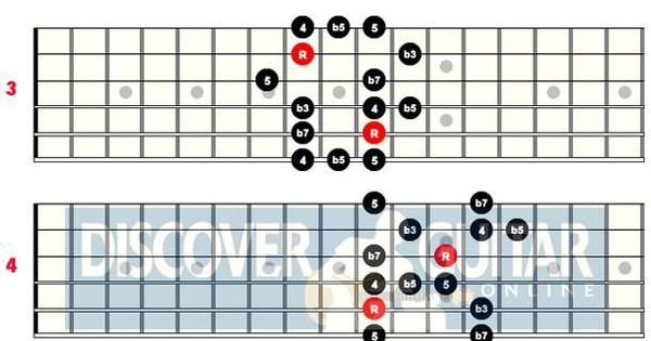 how to play guitar blues scale