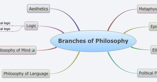 branches of philosophy 2 essay What philosophy is and how to study it by leonard peikoff an excerpt from chapter 1 of objectivism: essays & articles home essays & articles one must begin with its basic branches philosophy, according to objectivism.