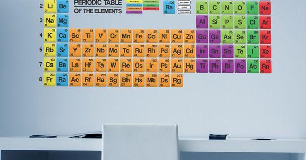 Educational Periodic Table Wall Stickers Via Etsy
