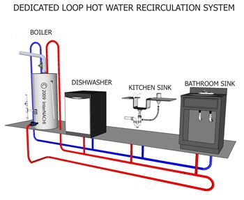 Dedicated Loop Hot Water Recirculation System Flood Restoration
