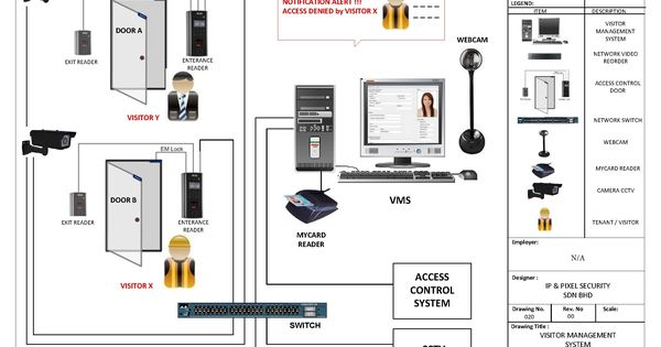 New Fire Alarm System Wiring Diagram Pdf Home Security Fire Alarm System Wireless Home Security Systems
