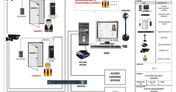 New Fire Alarm System Wiring Diagram Pdf Wireless Home Security Systems Fire Alarm System Home Security