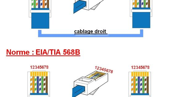 schema branchement cablage prise rj45 ethernet internet. Black Bedroom Furniture Sets. Home Design Ideas