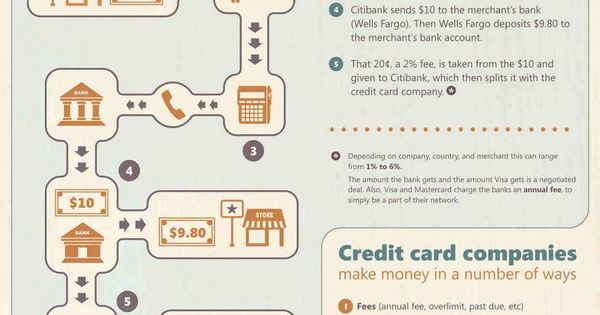 credit card companies visa