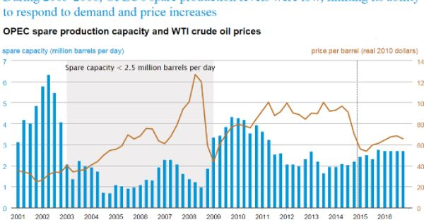 Shale Rivals Opec As Swing Producer Gas Industry Oil And Gas Crude Oil