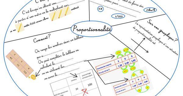 Cours de math matiques en mandala carte mentale for A portee de maths cm2