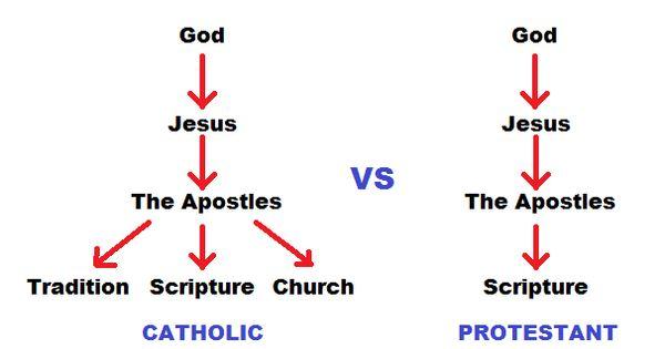pentecostal vs protestant