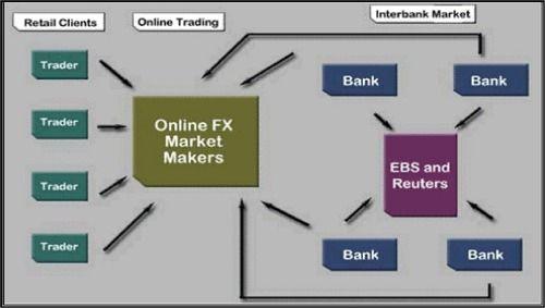 Flowchart Forex Market Online Forex Trading Forex Trading
