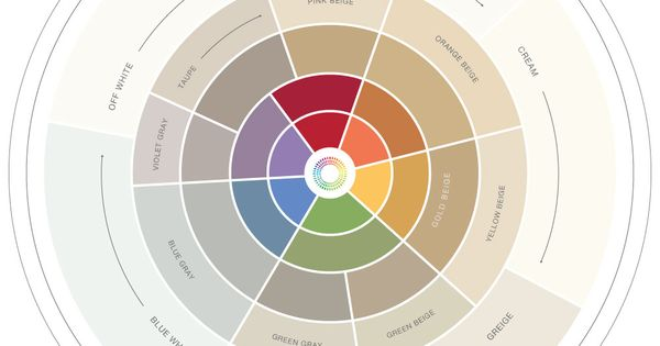 How Not To Use The Understanding Undertones 174 Colour Wheel