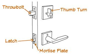 Door Hardware Parts Image 2 Door Hardware Types Of Doors Hardware