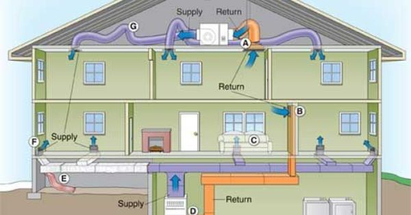 Do You Know How The Mechanical System In Your Home Works Hvac