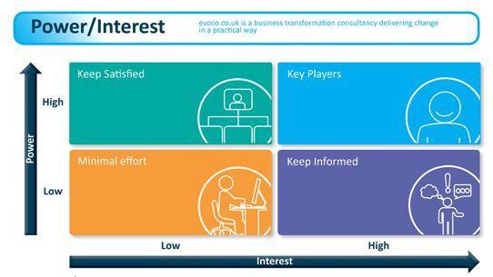 Power Interest Matrix PM Pinterest Management, Project - power interest matrix