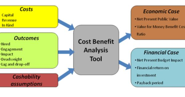 Cost Benefit Analysis  Apprentissage