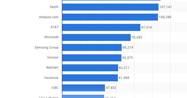 The 25 most valuable brands worldwide 2017 | Statistic
