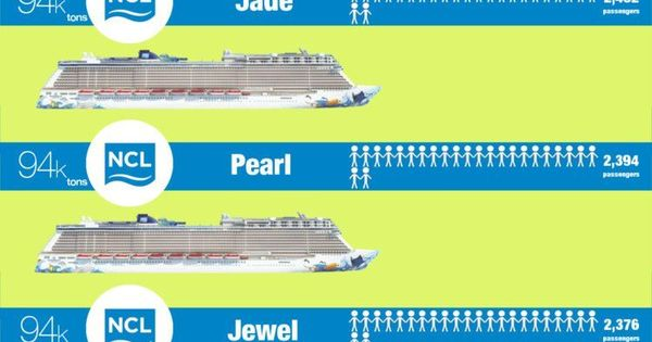 Norwegian Ships By Size From Biggest To Smallest