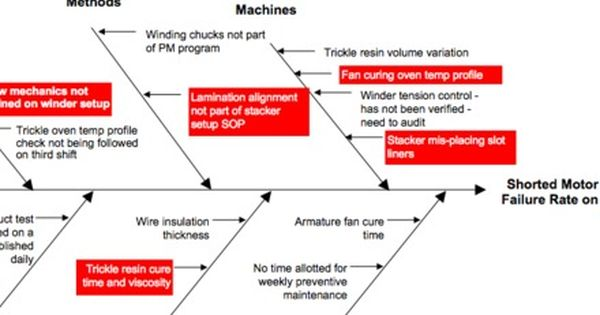 Root Cause Analysis Fishbone Diagram Examples Lab Values