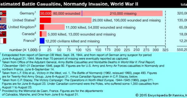 d day deaths by country