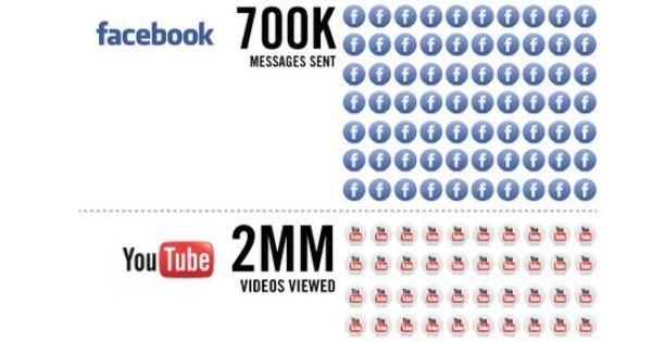 [Infographie] Que se passe t il en 60 secondes sur les médias sociaux ? :