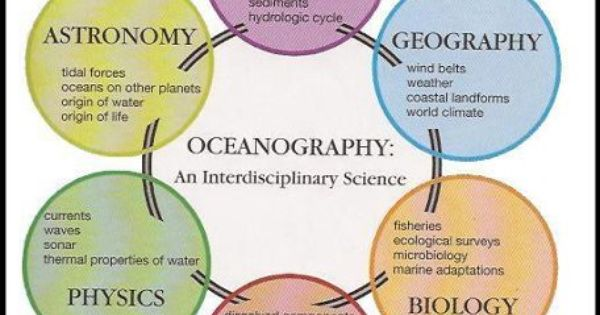an introduction to the science of oceanography Descriptive physical oceanography an introduction george l pickard pergamon, london macmillan, new york, 1964 viii + 199 pp illus $450 see allhide authors and affiliations science 07 aug 1964: vol 145, issue 3632, pp 570 doi: 101126/science1453632570-a john lyman find this author on google.
