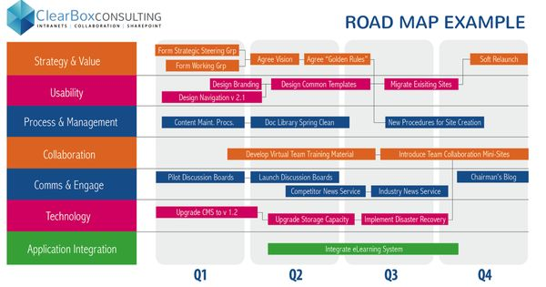 Intranet Roadmap Example