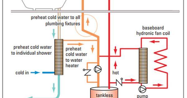Ecobuild Waste Water Drain Water Shower Heat Recovery Water Heater Water Heating Heat
