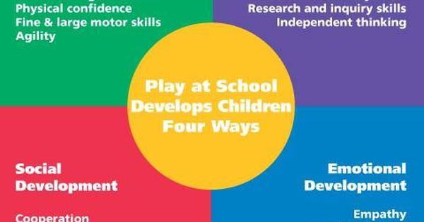 physical cognitive and emotional development H ealthy social-emotional development in young children correlates with healthy cognitive development and therefore creates a strong foundation for future school.
