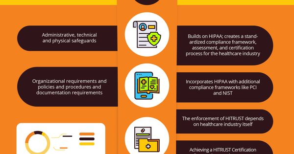 As Cybersecurity Remains A Huge Concern In The Healthcare Space It S Important To Understand Why Hipaa Isn T Enough To Guarantee The Protection Of Sensitive Ph In 2020