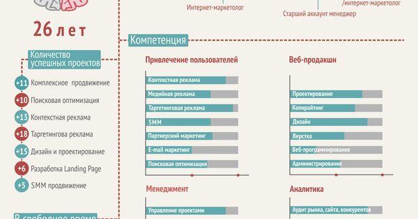 резюме интернет маркетолога чебоксары того