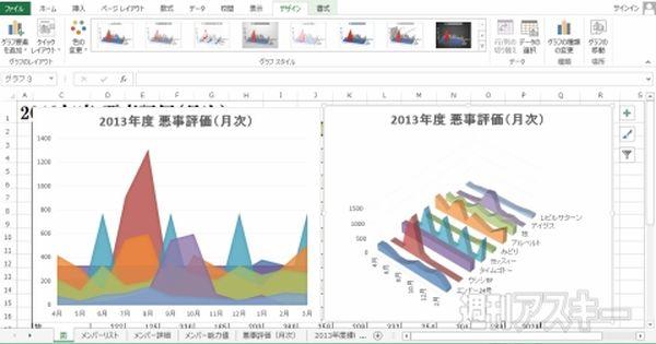 Excel 2013 グラフどうしを比較する 面グラフ 3d表示も使いこなそう