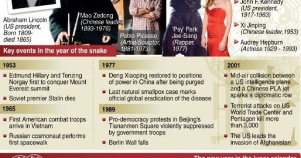 Chinese Astrology: Celebrities born under Snake Sign