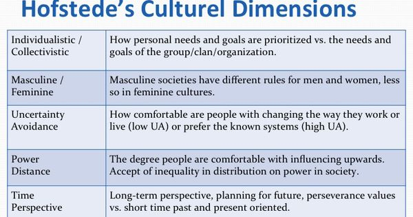 dimensionalizing cultures the hofstede model in Dimensionalizing cultures: the hofstede model in context abstract this article describes briefly the hofstede model of six dimensions of national.