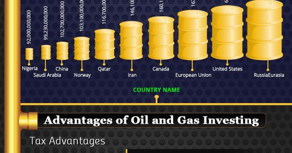 List of countries by proven oil reserves
