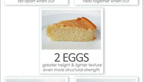 How Many Eggs To Use When Baking and What It Does.