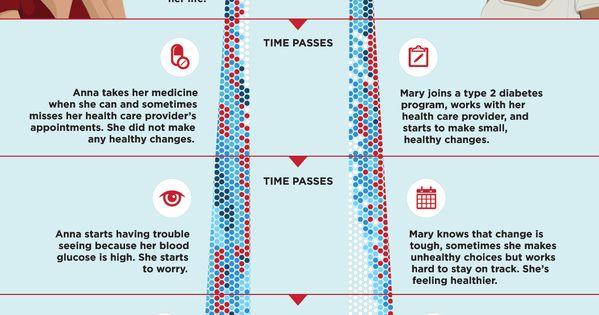 thesis diabetes type 2