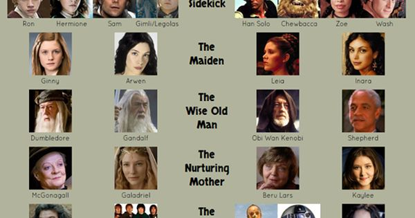 archetypes in harry potter essay Harry potter and the sorcerer's stone archetypal analysis by john paglia harry discovers that the sorcerers stone has been stolen (or series) each person in the audience could relate to one of the characters on screen with the archetypes given to these characters.