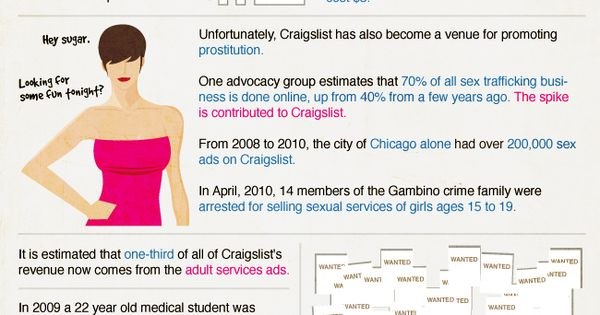 Facts About Craigslist Infographic Infographic Marketing Craigslist