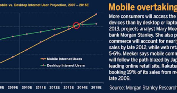Mobile Overtakes The Web Global Mobile Mobile Web Advertising