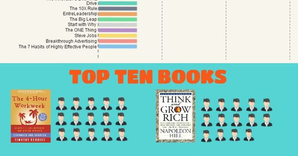 The Best Business Books | Amy Lynn Andrews | Amy shares a great infographic, as well as her own top-10 list of best business books for the entrepreneur. Is your favorite on this list?