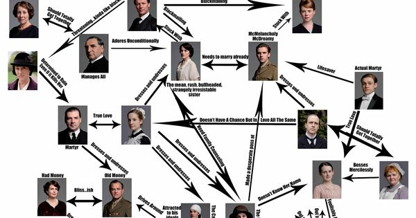 "Downton Abbey Addicts: Downton Abbey ""Simple"" Explanation ;)"
